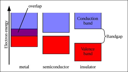 Pn Junctions And Band Gaps