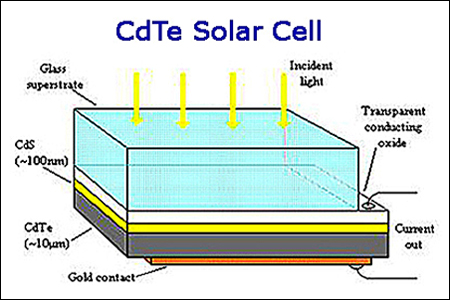 thin film solar cell thesis