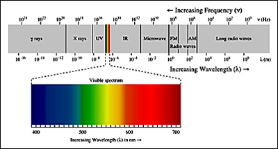 Solar Efficiency Limits