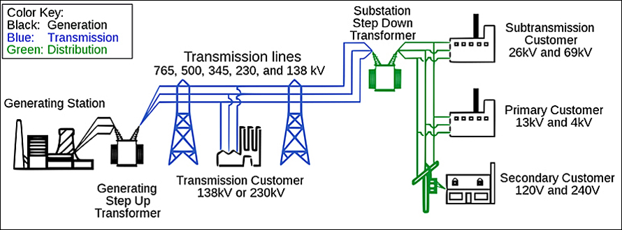 grid_system smart grid substation wiring diagrams at fashall.co