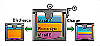 Liquid Metal Mattery Schematic