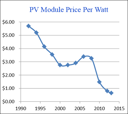Energy price per kwh us