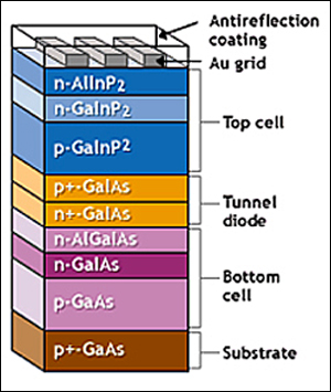 Multi-junction Cell