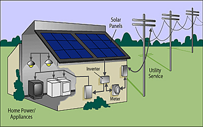 Solar basics overview for How to use solar energy in your home