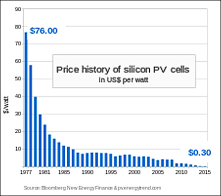 What Does Solar Electricity Cost