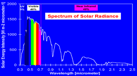 Solar In Depth From Sun To