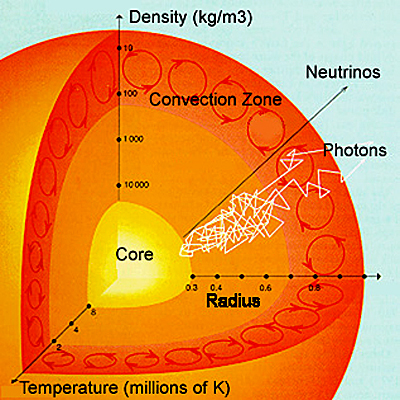 Our Sun And Heliosphere Magnetic Properties Solar Flares Cosmic Rays