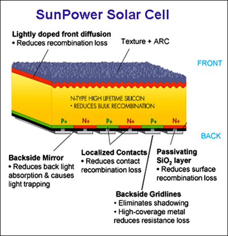 SunPower Solar Cell