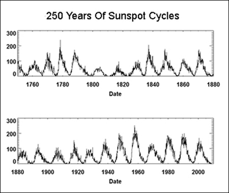 Sunspots 250 years