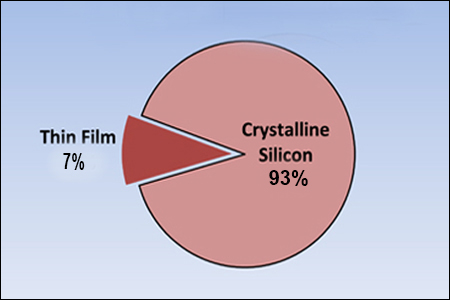 Thin Film Market Share