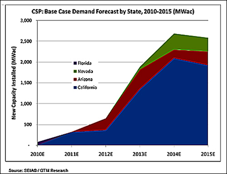 US CSP Forecast