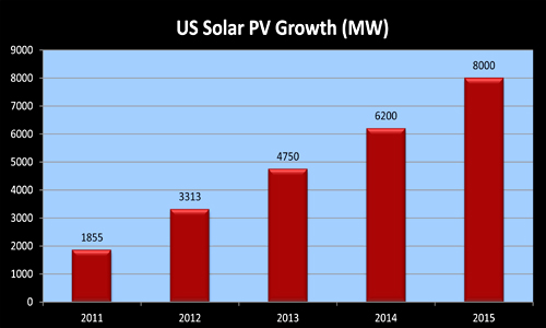 US Solar Growth