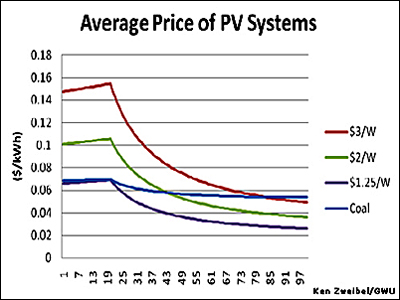 Solar Electricity Cost Vs Regular Electricity Cost